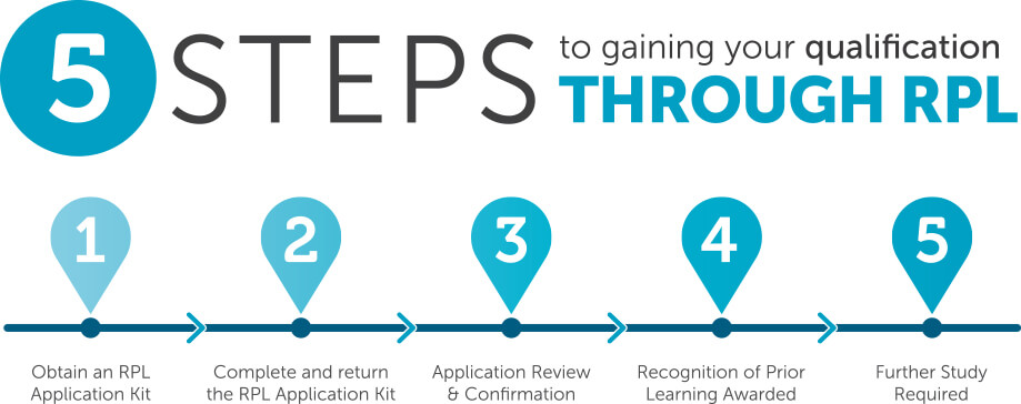The 5 steps of the Recgnition of Prior Learning process