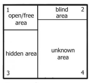 The Johari Window when a new member joins an existing business team.