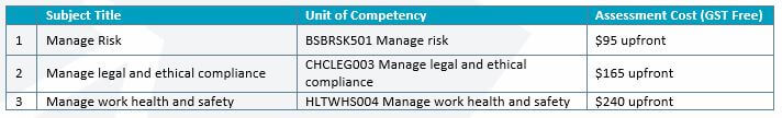 Risk Management Skill Set Fees