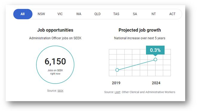 Projected Administration Jobs Growth