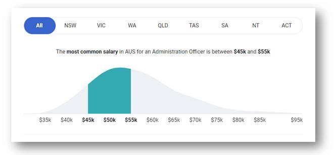 Administration Jobs Salary Range