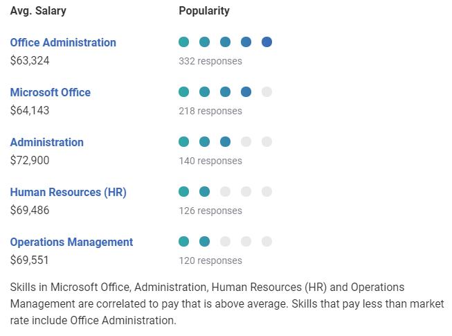 Popular Skills for Administration Jobs